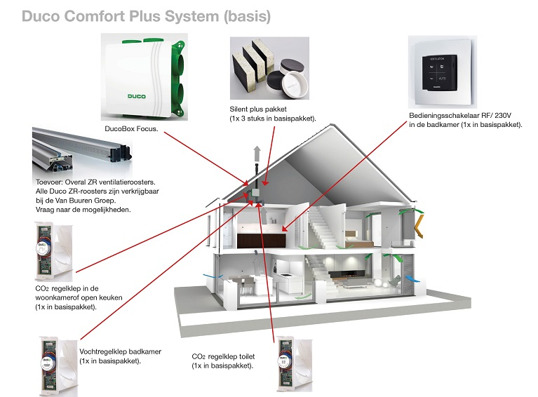 Duco Comfort Plus System (basis)