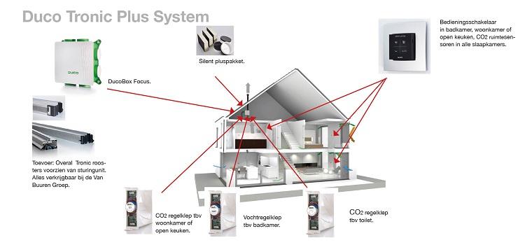 DucoTronic Plus system
