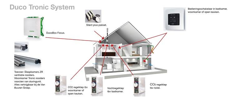 Duco Tronic System - Van Buuren Groep
